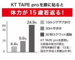 KT TAPE PROを膝に貼ると体力が15歳若返る!